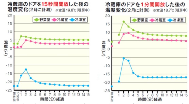 冷凍庫を開けたときの冷凍庫室温の上昇のグラフ